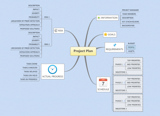 Project plan Mind Map