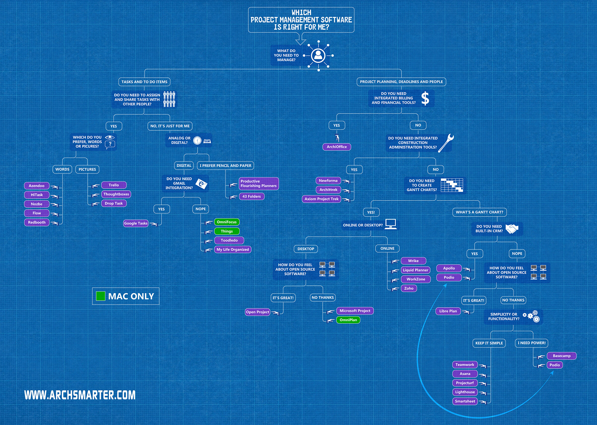 Which project management software is best for you archsmarter which project management software is right for you infographic nvjuhfo Image collections