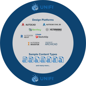 multi format with UNIFI